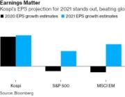 """押注全球经济""""金丝雀""""!韩国市场明年有望继续高歌猛进?"""