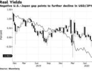美/日将跌破100?华尔街和日本投行对此看法终于趋于一致