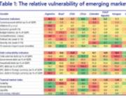 全方位把脉!在经历了动荡的2020年后 哪些新兴市场眼下最为脆弱?