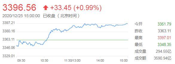 股票投资论坛沪指收高近1%周线亦上涨,受英退协议及本地政策激励