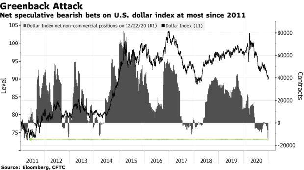 桔子理财美元延续跌势创多年新低,投资人押注明年经济强劲复苏